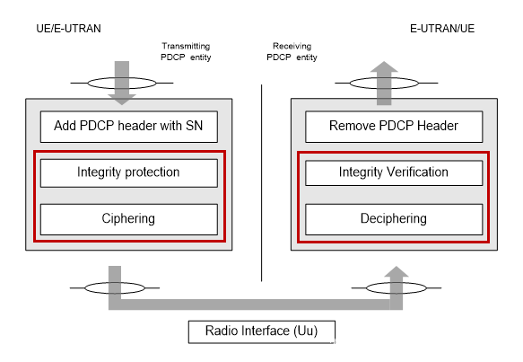 LTE PDCP