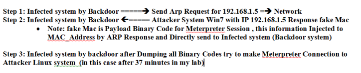 图2:通过ARP攻击的步骤