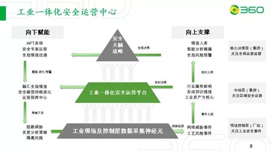 中国石油石化企业工控安全技术交流会开幕,360政企安全谈工业安全新解