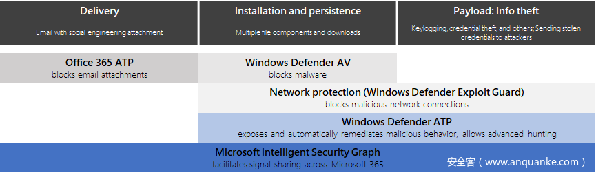图3.微软365对Hawkeye的威胁防护