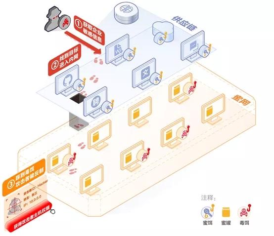 全新升级!360攻击欺骗防御系统版本迭代更新